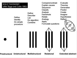 solo-taxonomy-with-verbs
