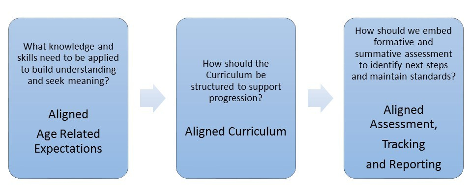 key stage 3 curriculum 2 0  clf