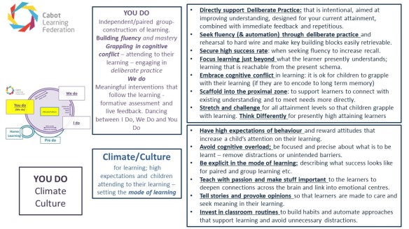 CLF Cognitive Science and Teaching Framework | Empowering Learning