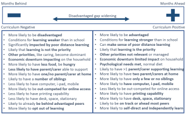 pp-and-distance-learning
